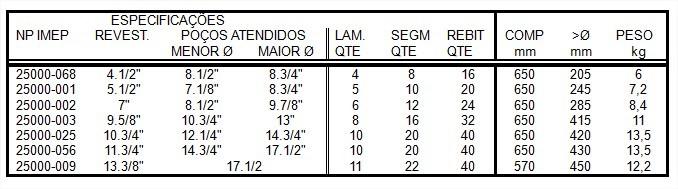 tabela medida do centralizadores